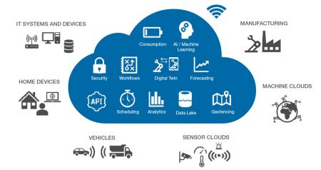 Industrial IoT Cloud