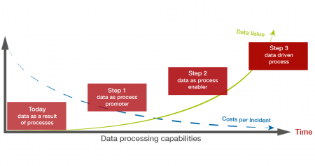 Increasing Process Quality through Data