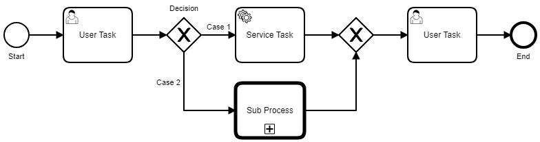 Microservices fachlich steuern mit Camunda und Zeebe